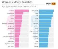 Términos porno buscados por hombres vs mujeres
